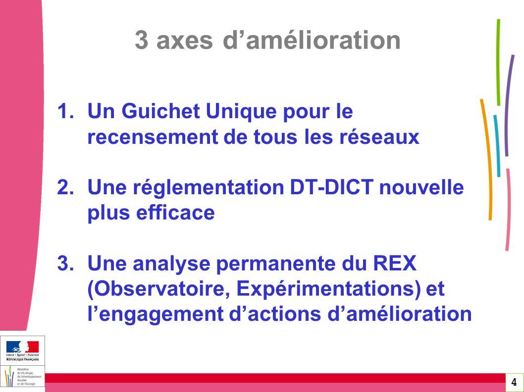 4 3 axes damélioration 1.Un Guichet Unique pour le recensement de tous les réseaux 2.Une réglementation DT-DICT nouvelle plus efficace 3.Une analyse p
