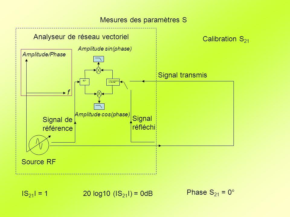 Mesures des paramètres S Source RF Signal réfléchi Signal transmis Signal de référence Analyseur de réseau vectoriel 90° 0° Splitter/Combiner Diviseur 3dB f Amplitude/Phase Amplitude sin(phase) Amplitude cos(phase) Calibration S 21 20 log10 (ΙS 21 Ι) = 0dBΙS 21 Ι = 1 Phase S 21 = 0°
