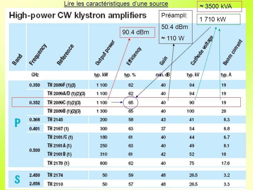 1 710 kW 90.4 dBm Préampli: 50.4 dBm 110 W 3500 kVA