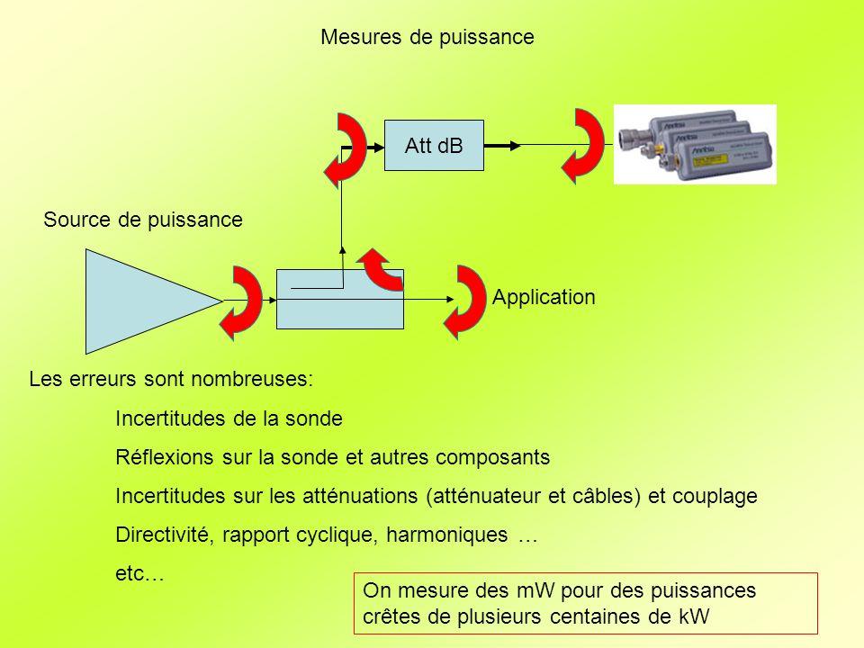 Mesures de puissance Att dB Source de puissance Application Les erreurs sont nombreuses: Incertitudes de la sonde Réflexions sur la sonde et autres composants Incertitudes sur les atténuations (atténuateur et câbles) et couplage Directivité, rapport cyclique, harmoniques … etc… On mesure des mW pour des puissances crêtes de plusieurs centaines de kW