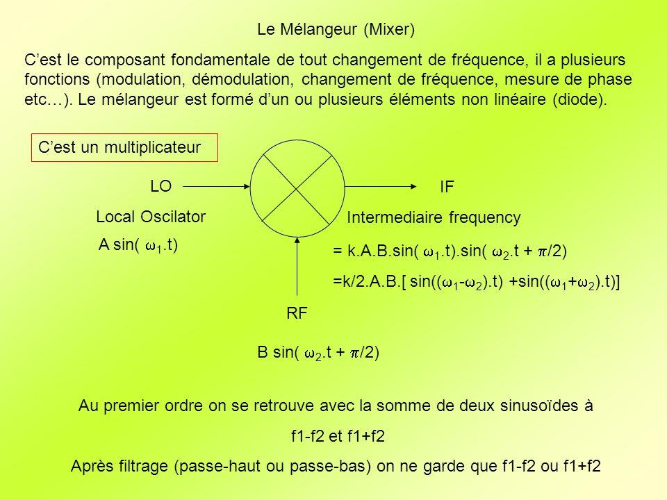 Le Mélangeur (Mixer) IF Intermediaire frequency RF LO Local Oscilator A sin(.t) B sin(.t + /2 - ) Mesure de phase quand = = k.A.B.sin(.t).sin(.t+ /2- ) =k/2.A.B.[ sin(( - + ).t) +sin(( + - ).t)] Filtre k/2.A.B.sin( ) Et quand 0 k/2.A.B.