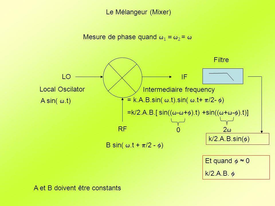 Démodulateur I/Q I Q 90° Hybride Local Oscillator RF 0° Splitter/Combiner Diviseur 3dB 90° /2 A sin(.t) A/4 sin(.t) A/4 sin(.t + /2) B sin(.t + /2 - ) B/4 sin(.t + /2 - ) k/32.A.B.sin( ) k/32.A.B.cos( )