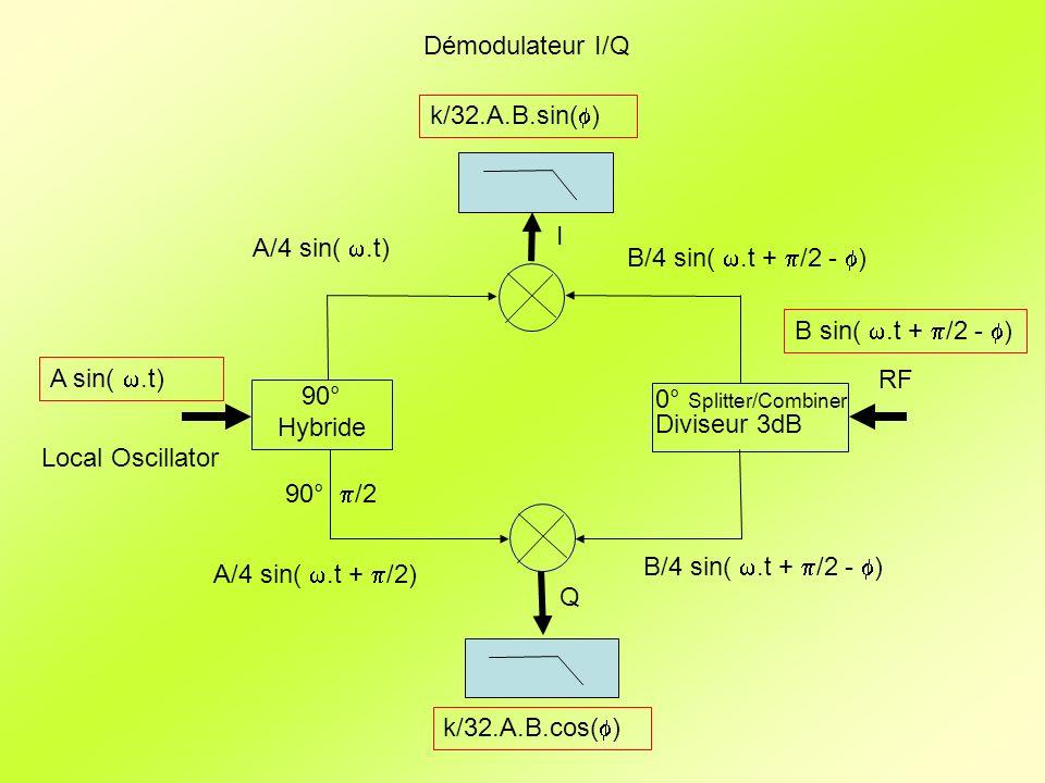 modulateur I/Q I Q 90° Hybride Local Oscillator RF 0° Splitter/Combiner Diviseur 3dB 90° /2 A sin(.t) B.sin( ) B.cos( ).A.B sin(.t + )