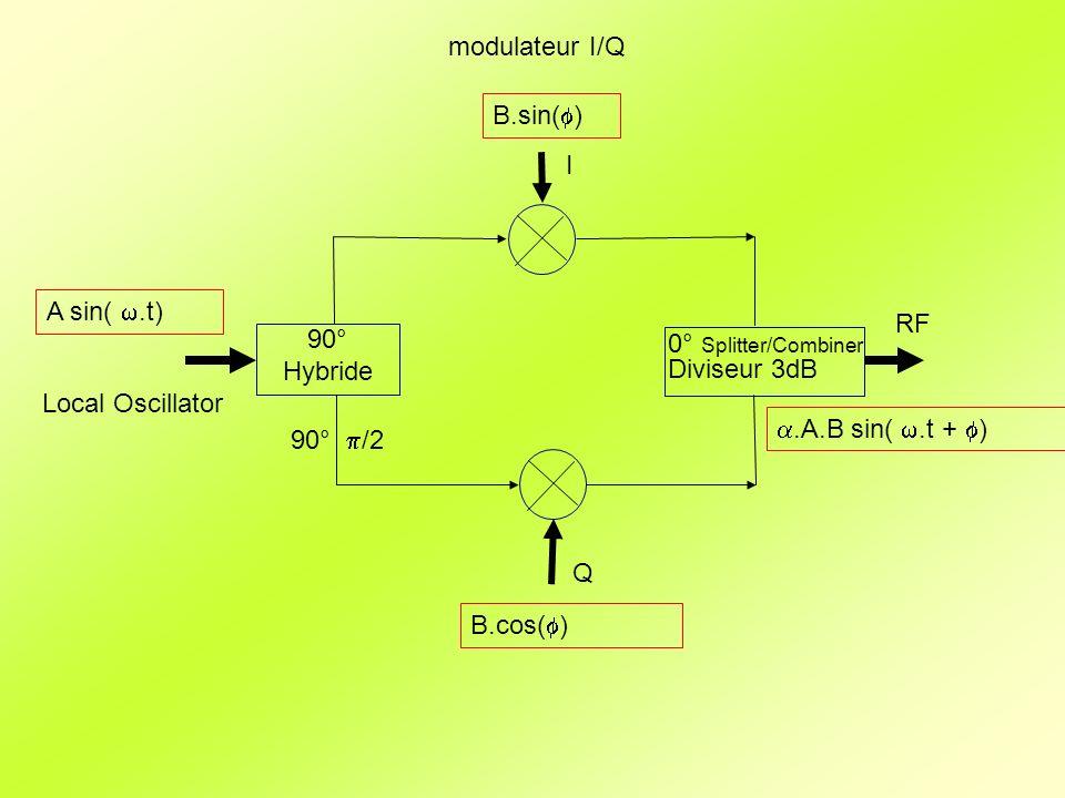 Fonctionnement en mode Pulsé Il faut une alimentation de haute tension et fort courant pour faire fonctionner une source de puissance RF pulsé Solution : Alimentation pulsée souvent appelé modulateur Principe: 300 kV cathode Ligne à retard 30 kV 1/10 300 A Exemple pour un klystron de 35 MW à 3 GHz