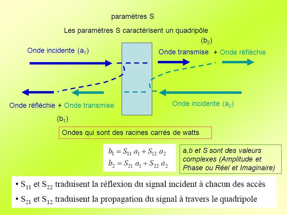 paramètres S Ondes qui sont des racines carrés de watts Onde incidente (a 1 ) Onde réfléchie (b 1 ) Onde transmise (b 2 ) + Onde transmise Onde incidente (a 2 ) + Onde réfléchie a,b et S sont des valeurs complexes (Amplitude et Phase ou Réel et Imaginaire) Les paramètres S caractérisent un quadripôle