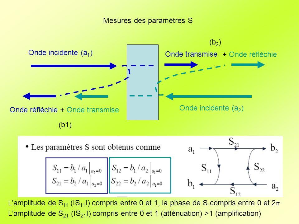Mesures des paramètres S Source RF Signal réfléchi Signal transmis Signal de référence Analyseur de réseau vectoriel 90° 0° Splitter/Combiner Diviseur 3dB Système à mesurer f Amplitude/Phase Amplitude sin(phase) Amplitude cos(phase) Lamplitude des paramètres S sont très souvent donnés en dB La phase des paramètres S sont très souvent donnés en ° 20 log 10 (ΙS 11 Ι)
