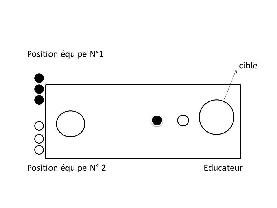Position équipe N°1 cible Position équipe N° 2 Educateur