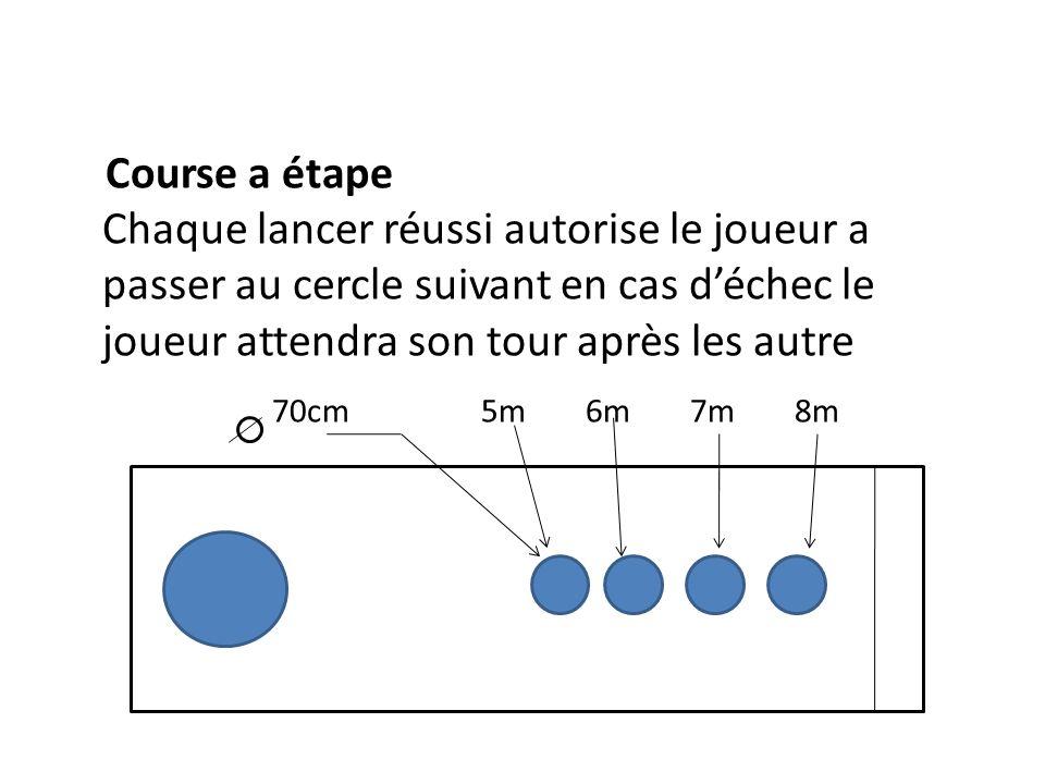 Course a étape Chaque lancer réussi autorise le joueur a passer au cercle suivant en cas déchec le joueur attendra son tour après les autre 70cm 5m6m7m8m