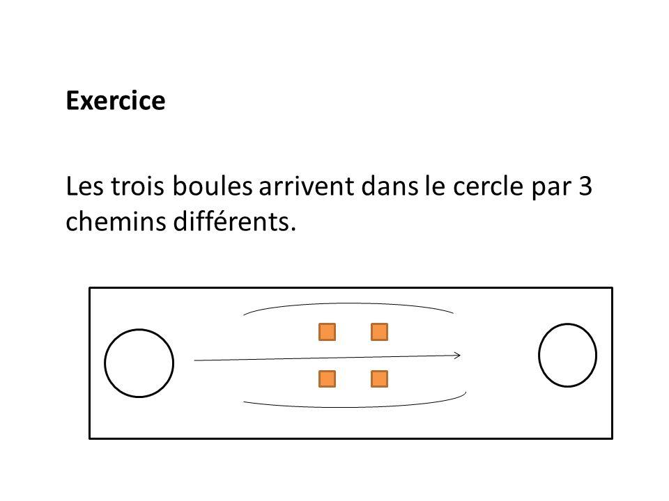 Exercice Les trois boules arrivent dans le cercle par 3 chemins différents.