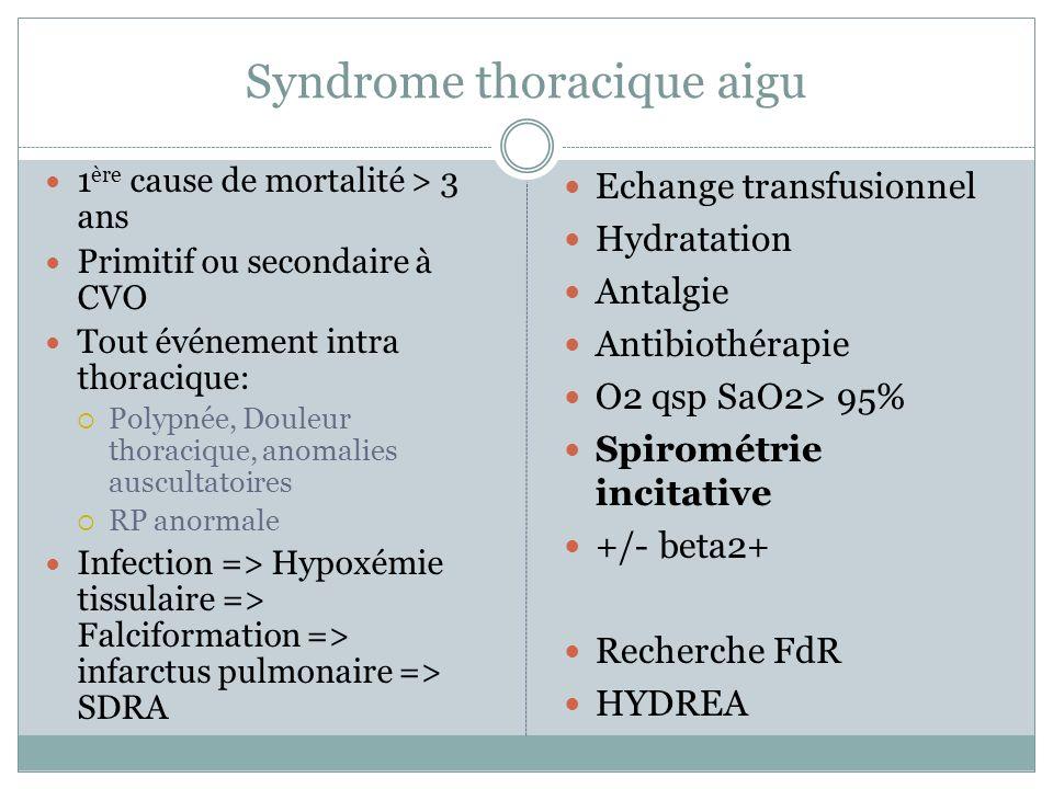 Syndrome thoracique aigu 1 ère cause de mortalité > 3 ans Primitif ou secondaire à CVO Tout événement intra thoracique: Polypnée, Douleur thoracique, anomalies auscultatoires RP anormale Infection => Hypoxémie tissulaire => Falciformation => infarctus pulmonaire => SDRA Echange transfusionnel Hydratation Antalgie Antibiothérapie O2 qsp SaO2> 95% Spirométrie incitative +/- beta2+ Recherche FdR HYDREA