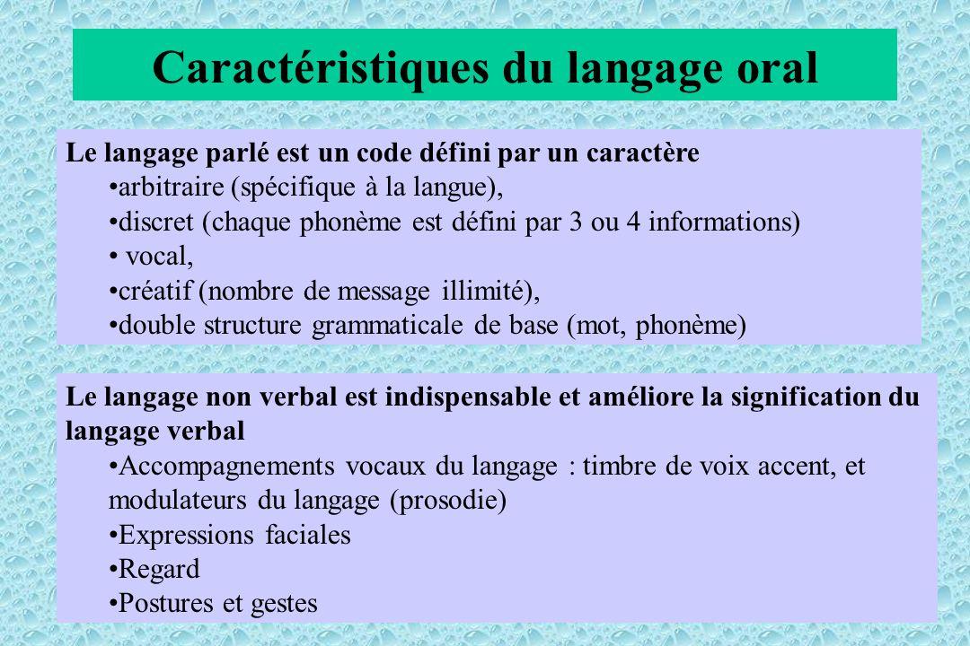 Caractéristiques du langage oral Le langage parlé est un code défini par un caractère arbitraire (spécifique à la langue), discret (chaque phonème est défini par 3 ou 4 informations) vocal, créatif (nombre de message illimité), double structure grammaticale de base (mot, phonème) Le langage non verbal est indispensable et améliore la signification du langage verbal Accompagnements vocaux du langage : timbre de voix accent, et modulateurs du langage (prosodie) Expressions faciales Regard Postures et gestes