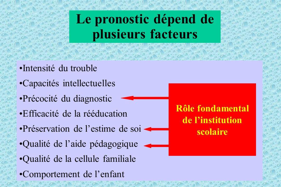 Le pronostic dépend de plusieurs facteurs Intensité du trouble Capacités intellectuelles Précocité du diagnostic Efficacité de la rééducation Préserva