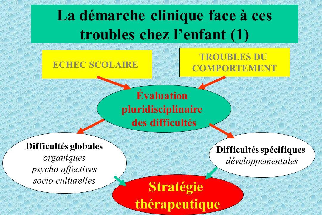 La démarche clinique face à ces troubles chez lenfant (1) Évaluation pluridisciplinaire des difficultés Difficultés globales organiques psycho affecti