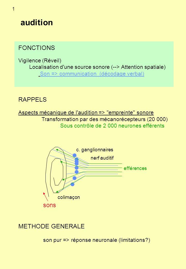 audition Vigilence (Réveil) Localisation d'une source sonore (--> Attention spatiale) Son => communication (décodage verbal) RAPPELS Aspects mécanique