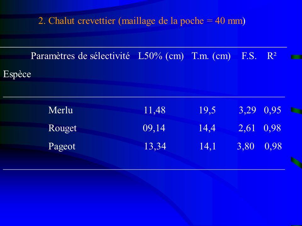 Paramètres de sélectivité L50% (cm) T.m. (cm) F.S. R² Espèce ________________________________________________________ Merlu 11,48 19,5 3,29 0,95 Rouge