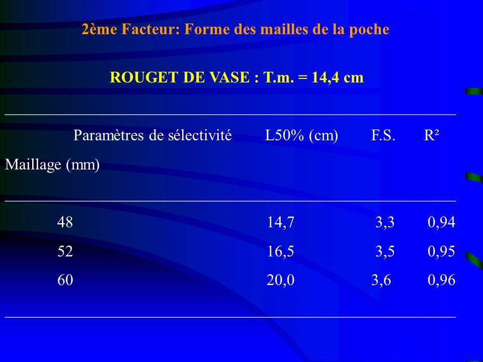 ROUGET DE VASE : T.m. = 14,4 cm ________________________________________________________ Paramètres de sélectivité L50% (cm) F.S. R² Maillage (mm) ___