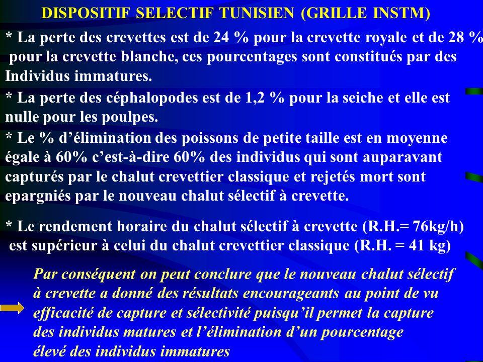 DISPOSITIF SELECTIF TUNISIEN (GRILLE INSTM) * La perte des crevettes est de 24 % pour la crevette royale et de 28 % pour la crevette blanche, ces pour