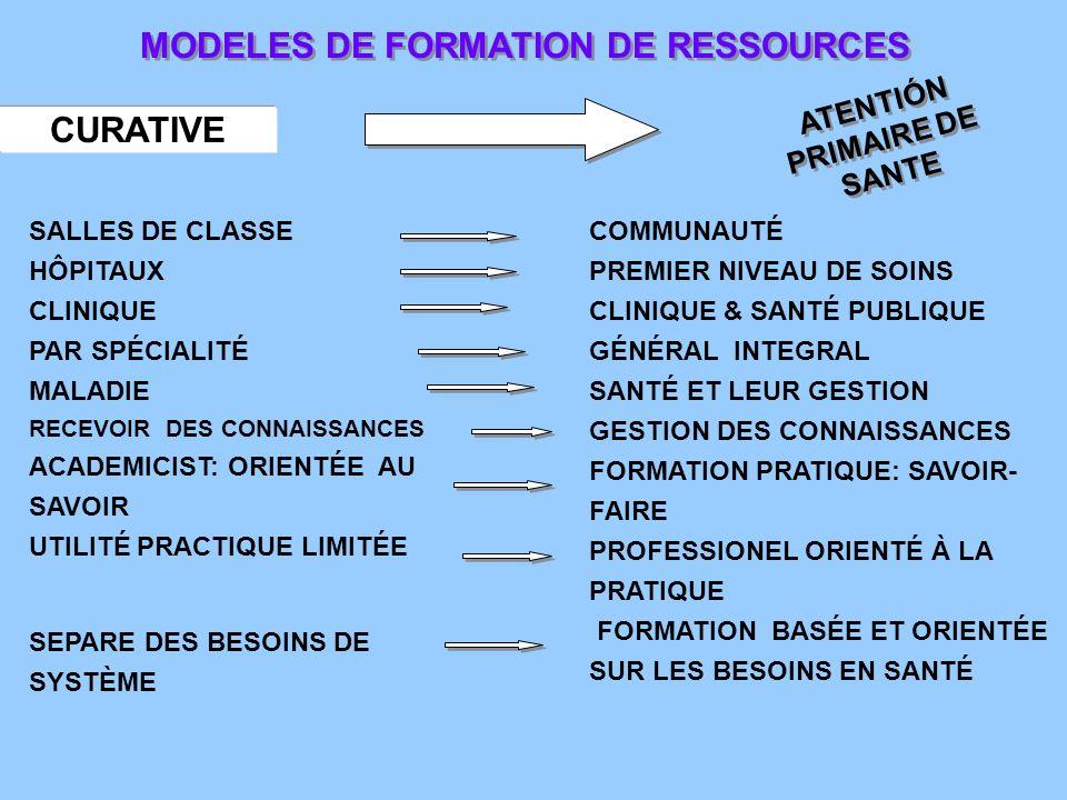 MODELES DE FORMATION DE RESSOURCES CURATIVE ATENTIÓN PRIMAIRE DE SANTE COMMUNAUTÉ PREMIER NIVEAU DE SOINS CLINIQUE & SANTÉ PUBLIQUE GÉNÉRAL INTEGRAL SANTÉ ET LEUR GESTION GESTION DES CONNAISSANCES FORMATION PRATIQUE: SAVOIR- FAIRE PROFESSIONEL ORIENTÉ À LA PRATIQUE FORMATION BASÉE ET ORIENTÉE SUR LES BESOINS EN SANTÉ SALLES DE CLASSE HÔPITAUX CLINIQUE PAR SPÉCIALITÉ MALADIE RECEVOIR DES CONNAISSANCES ACADEMICIST: ORIENTÉE AU SAVOIR UTILITÉ PRACTIQUE LIMITÉE SEPARE DES BESOINS DE SYSTÈME