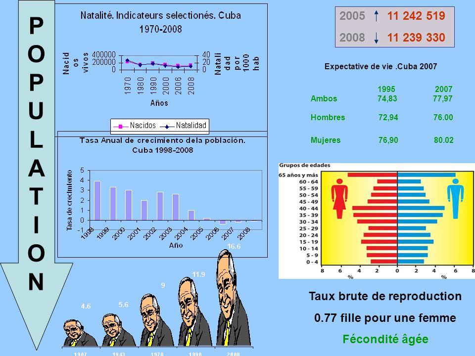 POPULATIONPOPULATION 2005 11 242 519 200811 239 330 1995 2007 Ambos 74,83 77,97 Hombres 72,94 76.00 Mujeres 76,90 80.02 Expectative de vie.Cuba 2007 Taux brute de reproduction 0.77 fille pour une femme Fécondité âgée