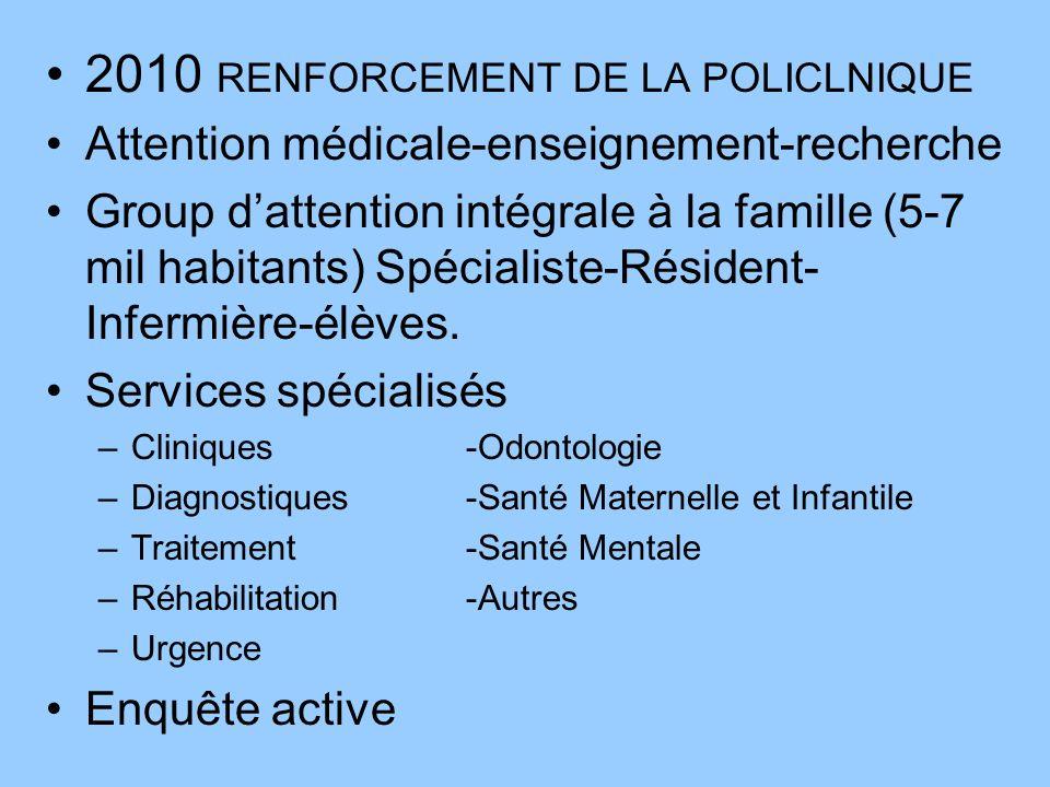 2010 RENFORCEMENT DE LA POLICLNIQUE Attention médicale-enseignement-recherche Group dattention intégrale à la famille (5-7 mil habitants) Spécialiste-Résident- Infermière-élèves.