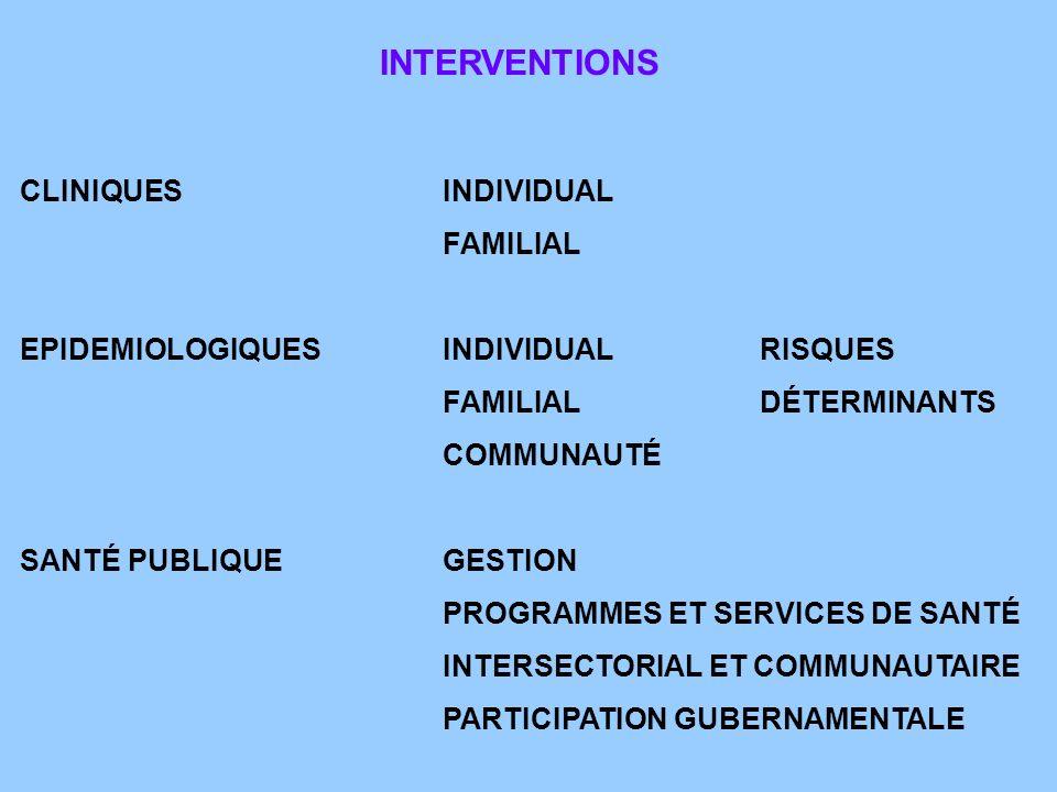 CLINIQUESINDIVIDUAL FAMILIAL EPIDEMIOLOGIQUESINDIVIDUALRISQUES FAMILIALDÉTERMINANTS COMMUNAUTÉ SANTÉ PUBLIQUEGESTION PROGRAMMES ET SERVICES DE SANTÉ INTERSECTORIAL ET COMMUNAUTAIRE PARTICIPATION GUBERNAMENTALE INTERVENTIONS