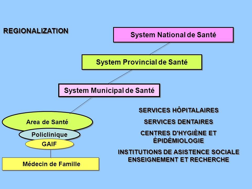 Area de Santé Médecin de Famille Policlinique System Municipal de Santé System Provincial de Santé System National de Santé REGIONALIZATION SERVICES HÔPITALAIRES SERVICES DENTAIRES CENTRES D HYGIÈNE ET ÉPIDÉMIOLOGIE INSTITUTIONS DE ASISTENCE SOCIALE ENSEIGNEMENT ET RECHERCHE SERVICES HÔPITALAIRES SERVICES DENTAIRES CENTRES D HYGIÈNE ET ÉPIDÉMIOLOGIE INSTITUTIONS DE ASISTENCE SOCIALE ENSEIGNEMENT ET RECHERCHE GAIF