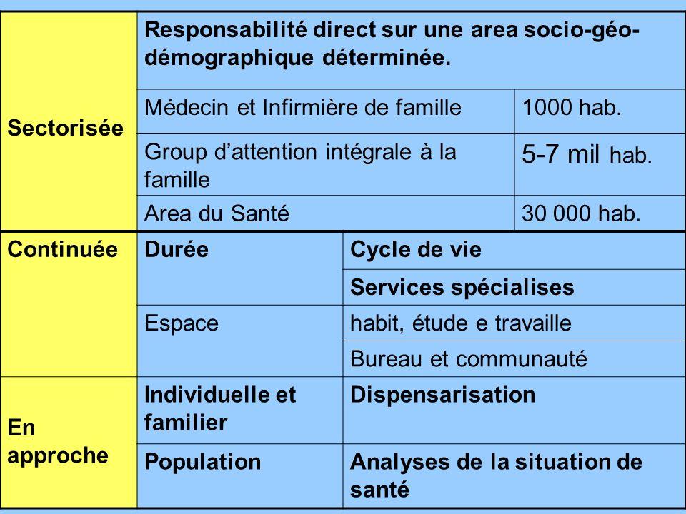 Sectorisée Responsabilité direct sur une area socio-géo- démographique déterminée.