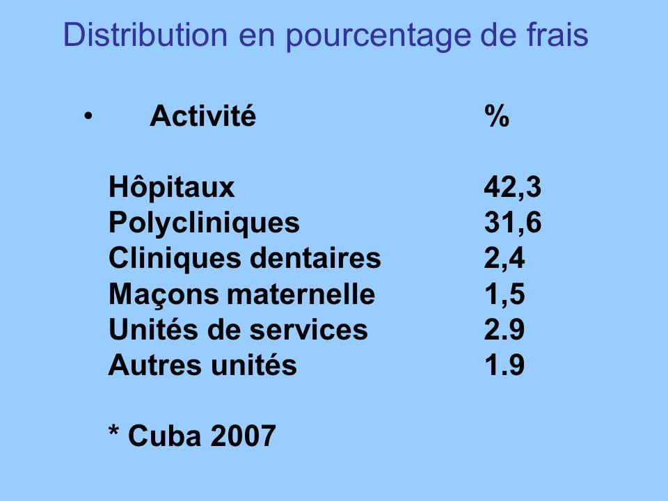 Distribution en pourcentage de frais Activité % Hôpitaux 42,3 Polycliniques 31,6 Cliniques dentaires 2,4 Maçons maternelle1,5 Unités de services 2.9 Autres unités 1.9 * Cuba 2007