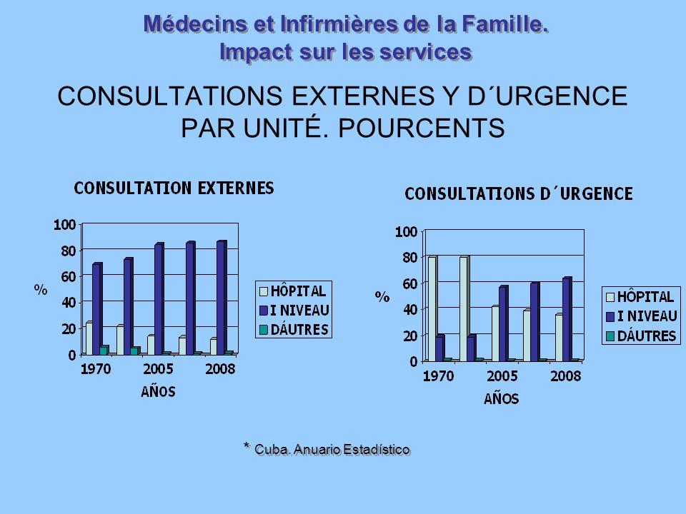 CONSULTATIONS EXTERNES Y D´URGENCE PAR UNITÉ.POURCENTS Médecins et Infirmières de la Famille.