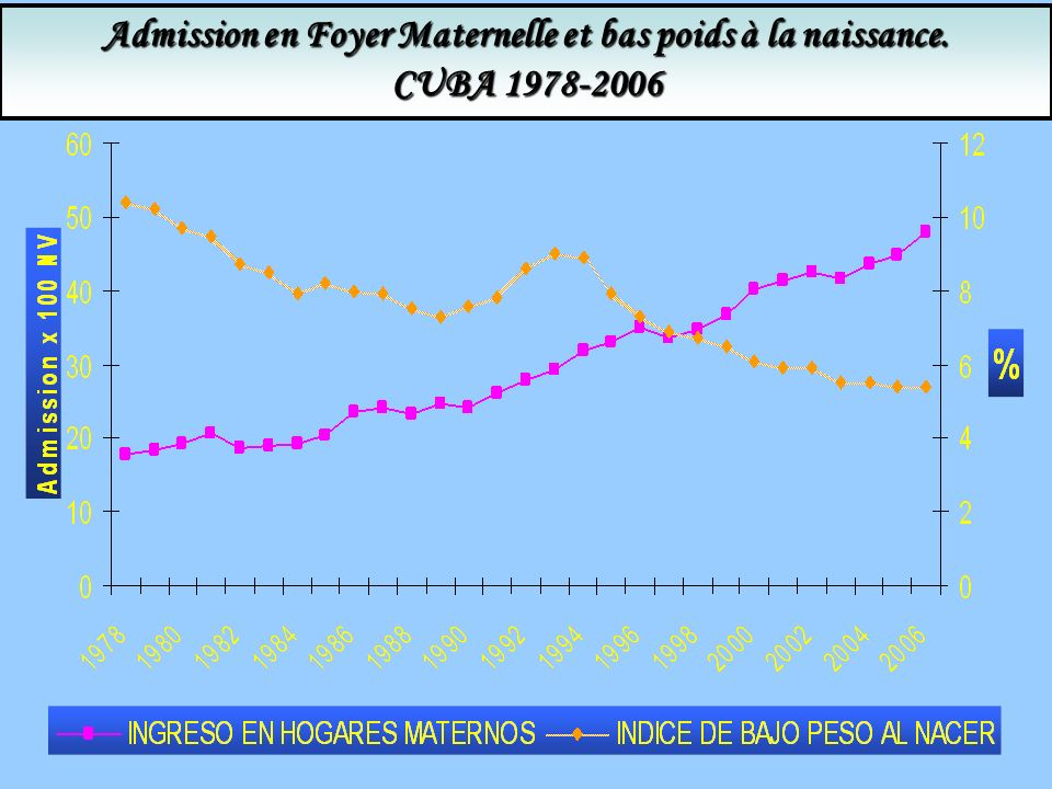 Admission en Foyer Maternelle et bas poids à la naissance. CUBA 1978-2006