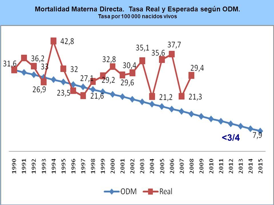 Mortalidad Materna Directa. Tasa Real y Esperada según ODM. Tasa por 100 000 nacidos vivos <3/4