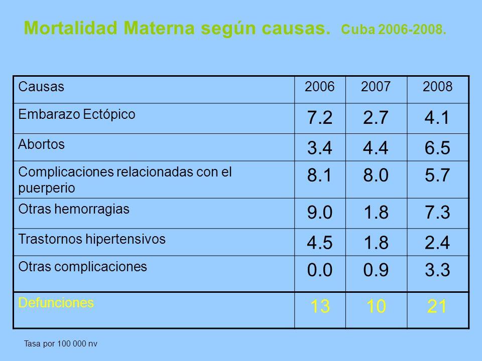 Mortalidad Materna según causas.Cuba 2006-2008.