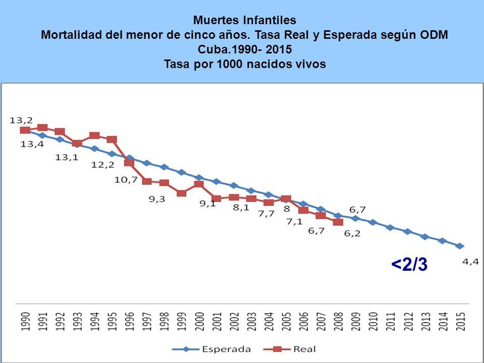 Muertes Infantiles Mortalidad del menor de cinco años.