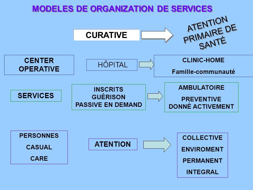 MODELES DE ORGANIZATION DE SERVICES CURATIVE ATENTION PRIMAIRE DE SANTÉ HÔPITAL CENTER OPERATIVE CLINIC-HOME Famille-communauté SERVICES INSCRITS GUÉRISON PASSIVE EN DEMAND AMBULATOIRE PREVENTIVE DONNÉ ACTIVEMENT ATENTION PERSONNES CASUAL CARE COLLECTIVE ENVIROMENT PERMANENT INTEGRAL