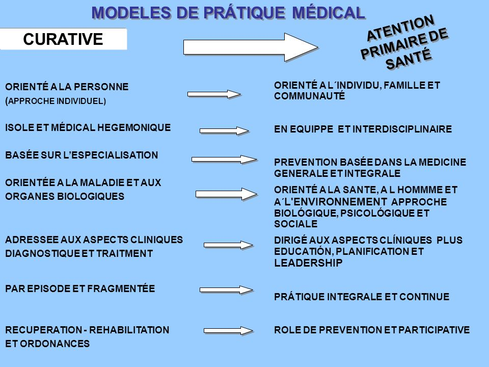 MODELES DE PRÁTIQUE MÉDICAL CURATIVE ATENTION PRIMAIRE DE SANTÉ ORIENTÉ A LA PERSONNE ( APPROCHE INDIVIDUEL) ISOLE ET MÉDICAL HEGEMONIQUE BASÉE SUR LESPECIALISATION ORIENTÉE A LA MALADIE ET AUX ORGANES BIOLOGIQUES ADRESSEE AUX ASPECTS CLINIQUES DIAGNOSTIQUE ET TRAITMENT PAR EPISODE ET FRAGMENTÉE RECUPERATION - REHABILITATION ET ORDONANCES ORIENTÉ A L´INDIVIDU, FAMILLE ET COMMUNAUTÉ EN EQUIPPE ET INTERDISCIPLINAIRE PREVENTION BASÉE DANS LA MEDICINE GENERALE ET INTEGRALE ORIENTÉ A LA SANTE, A L HOMMME ET A´ L ENVIRONNEMENT APPROCHE BIOLÓGIQUE, PSICOLÓGIQUE ET SOCIALE DIRIGÉ AUX ASPECTS CLÍNIQUES PLUS EDUCATIÓN, PLANIFICATION ET LEADERSHIP PRÁTIQUE INTEGRALE ET CONTINUE ROLE DE PREVENTION ET PARTICIPATIVE