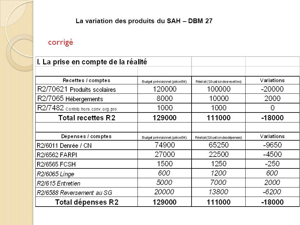 corrigé La variation des produits du SAH – DBM 27