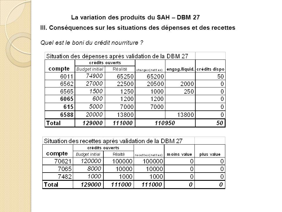 III. Conséquences sur les situations des dépenses et des recettes Quel est le boni du crédit nourriture ? La variation des produits du SAH – DBM 27