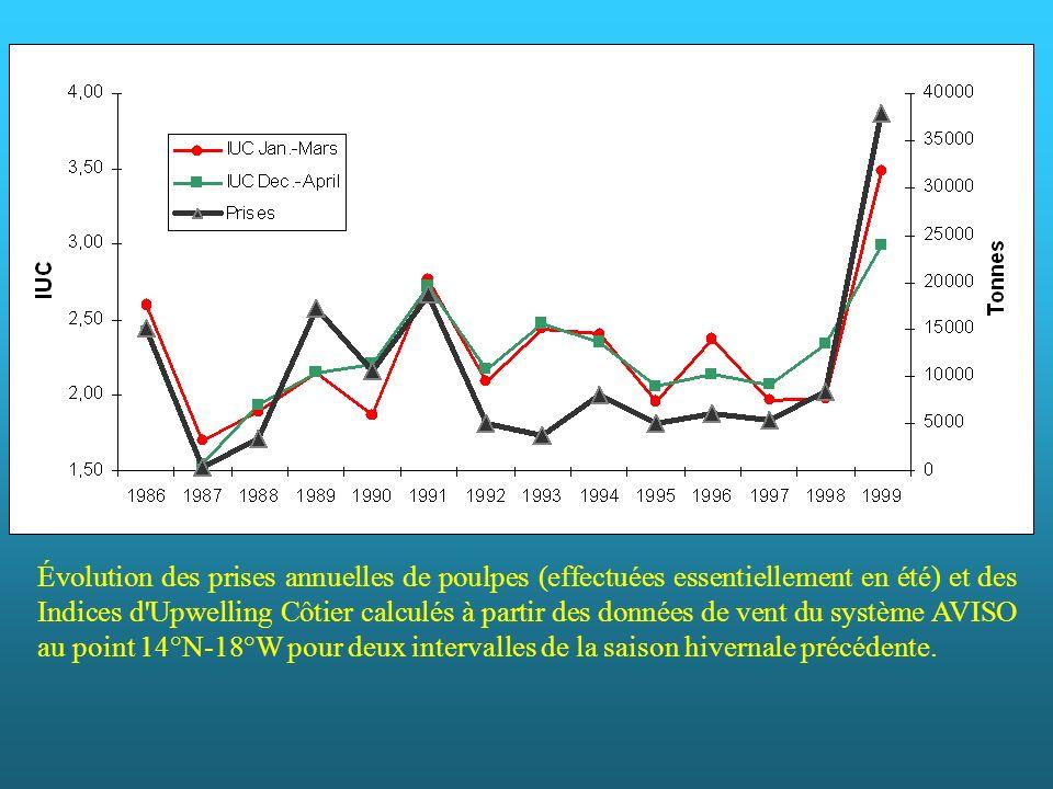Évolution des prises annuelles de poulpes (effectuées essentiellement en été) et des Indices d Upwelling Côtier calculés à partir des données de vent du système AVISO au point 14°N-18°W pour deux intervalles de la saison hivernale précédente.