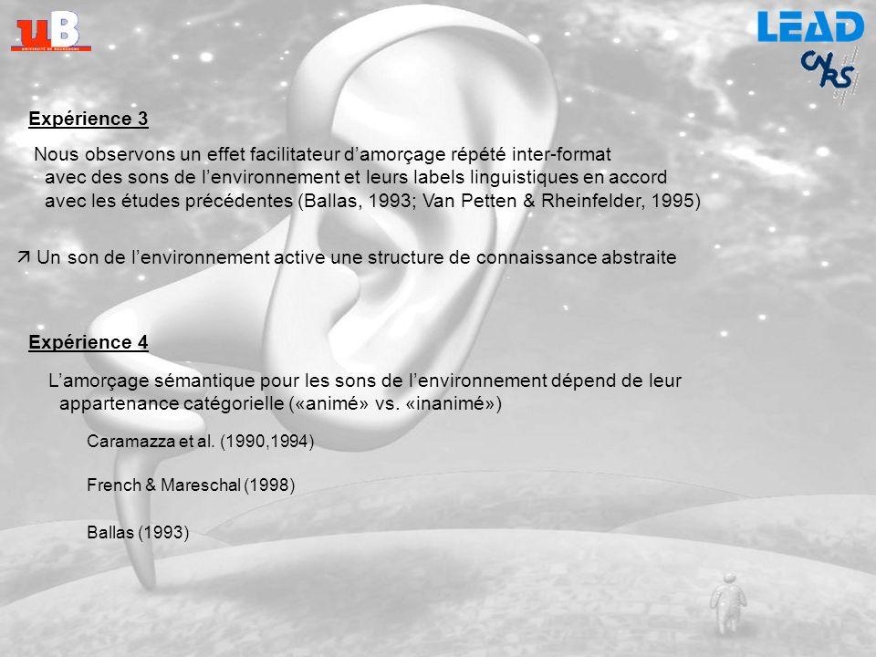 Expériences 3 & 4 Pas deffet de la Relation sémantique (sémantique vs. non reliée), n.s. Effet de la Catégorie («animé» vs. «inanimé»), p <.001 Pas de