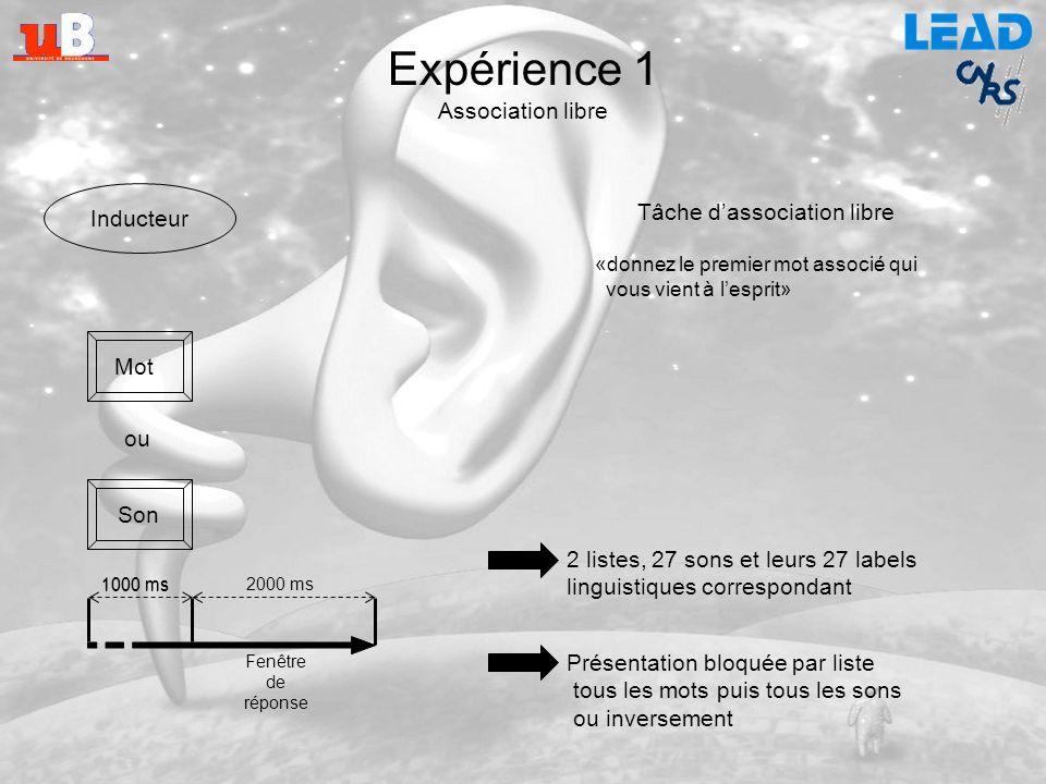 Étude 2 Organisation des sons de lenvironnement en mémoire