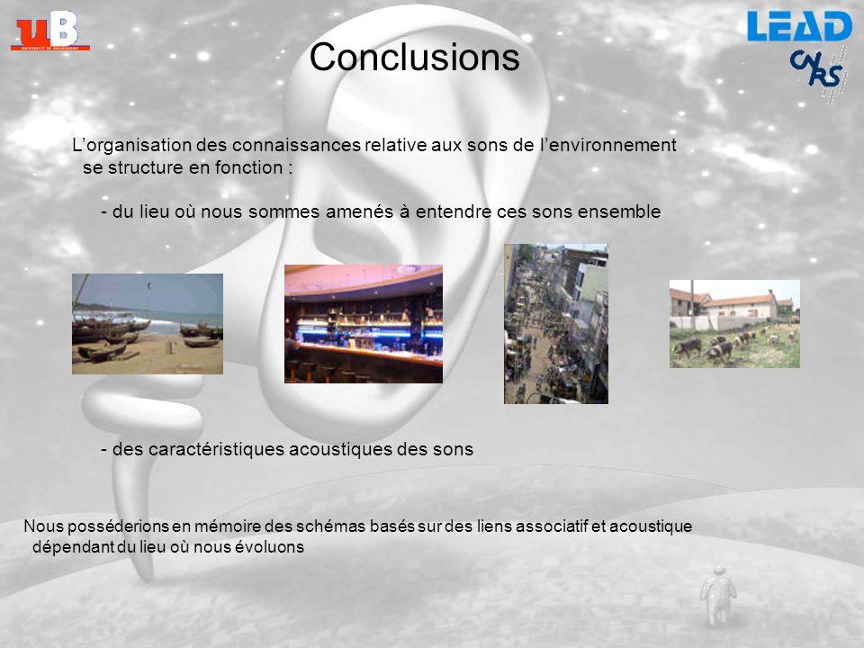 Conclusions ClefPorte Vous lisez : Propagation de lactivation Vous entendez : ? Un son de lenvironnement active des connaissances conceptuelles mais c