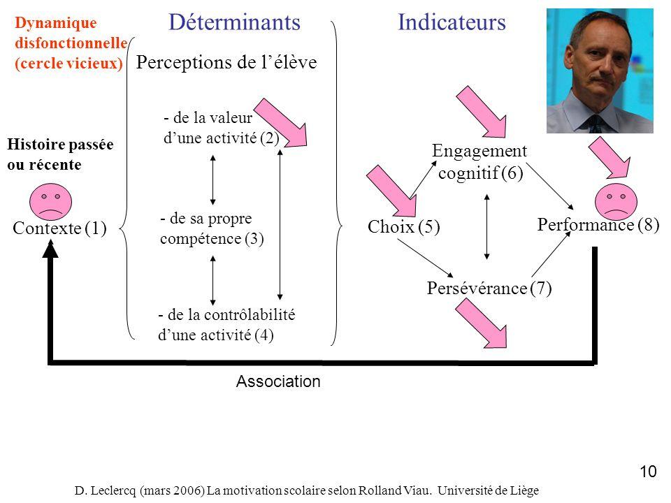 D. Leclercq (mars 2006) La motivation scolaire selon Rolland Viau. Université de Liège 10 Contexte (1) DéterminantsIndicateurs Perceptions de lélève -