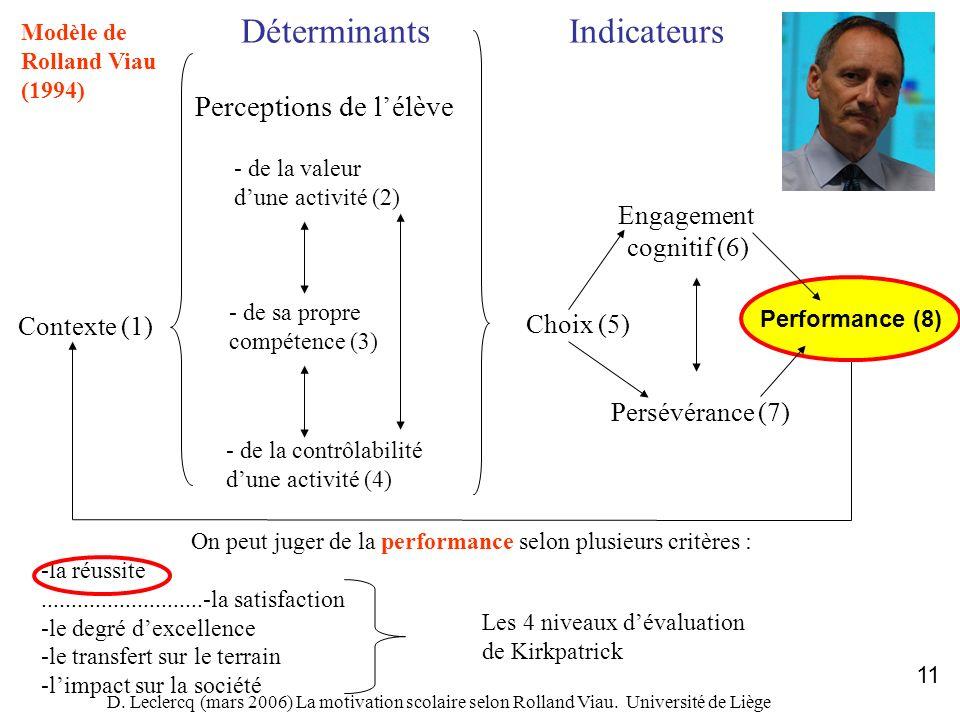 D. Leclercq (mars 2006) La motivation scolaire selon Rolland Viau. Université de Liège 11 Contexte (1) DéterminantsIndicateurs Perceptions de lélève -
