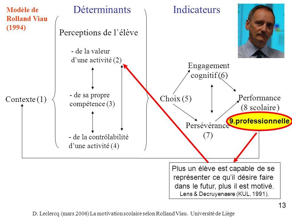 D. Leclercq (mars 2006) La motivation scolaire selon Rolland Viau. Université de Liège 13 Contexte (1) DéterminantsIndicateurs Perceptions de lélève -