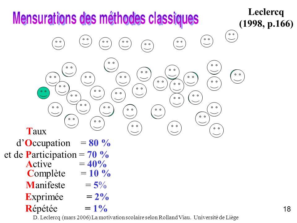 D. Leclercq (mars 2006) La motivation scolaire selon Rolland Viau. Université de Liège 18 Leclercq (1998, p.166) et de Participation = 70 % Active = 4