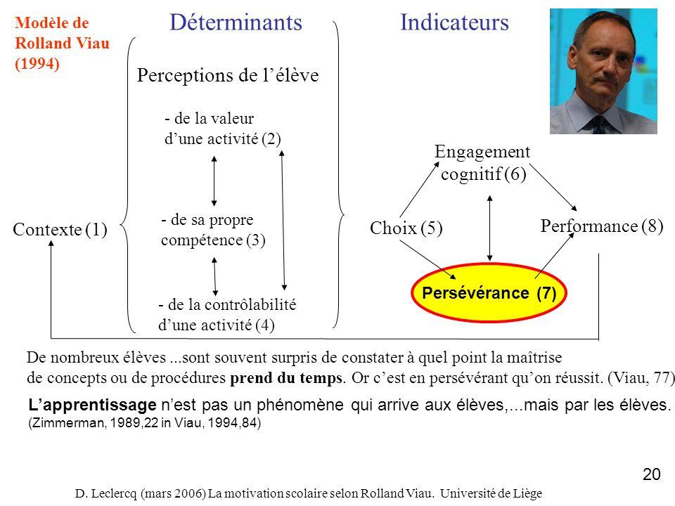D. Leclercq (mars 2006) La motivation scolaire selon Rolland Viau. Université de Liège 20 Persévérance (7) Contexte (1) DéterminantsIndicateurs Percep