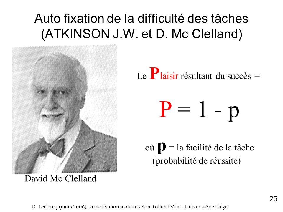 D. Leclercq (mars 2006) La motivation scolaire selon Rolland Viau. Université de Liège 25 Auto fixation de la difficulté des tâches (ATKINSON J.W. et