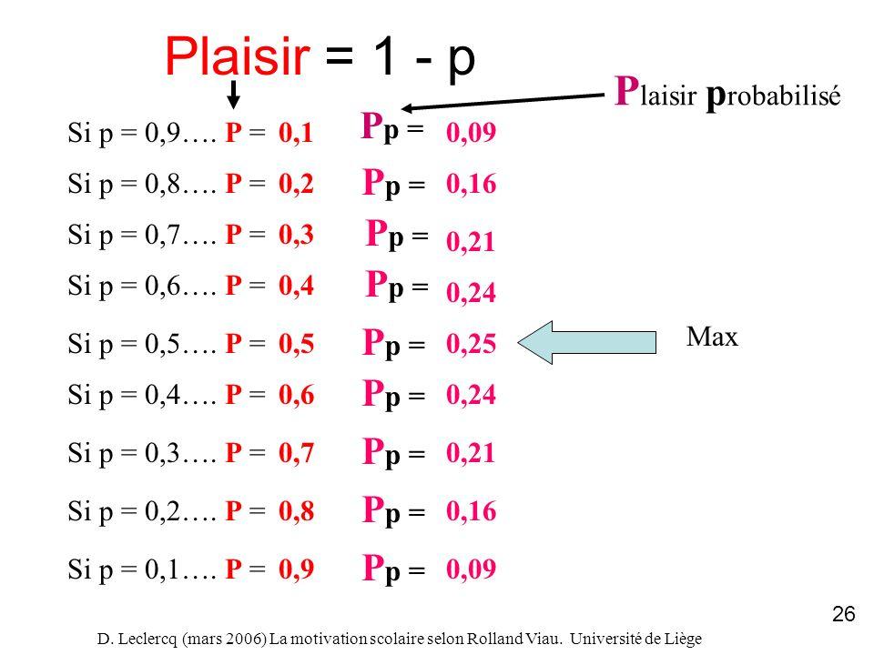 D. Leclercq (mars 2006) La motivation scolaire selon Rolland Viau. Université de Liège 26 Plaisir = 1 - p Si p = 0,9…. P =0,1 Si p = 0,8…. P = Si p =