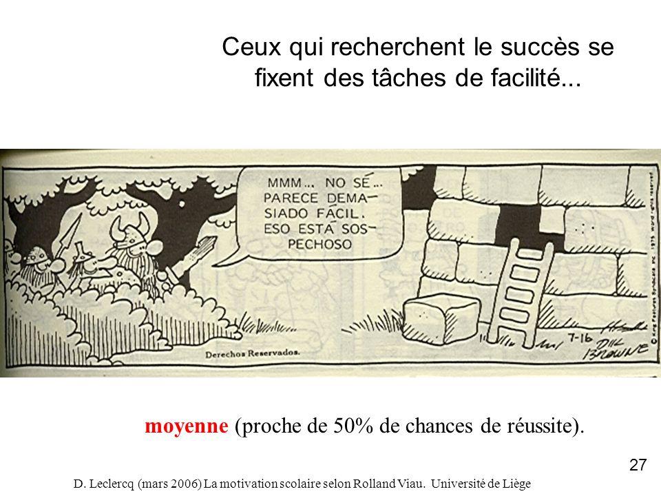 D. Leclercq (mars 2006) La motivation scolaire selon Rolland Viau. Université de Liège 27 Ceux qui recherchent le succès se fixent des tâches de facil