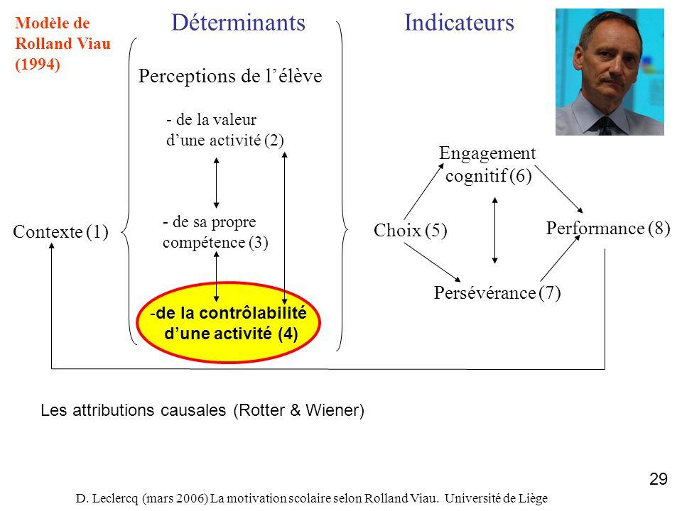 D. Leclercq (mars 2006) La motivation scolaire selon Rolland Viau. Université de Liège 29 Contexte (1) DéterminantsIndicateurs Perceptions de lélève -